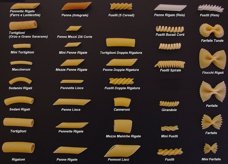 The A complete Pasta / Noodle Chart  Foodimentary - National